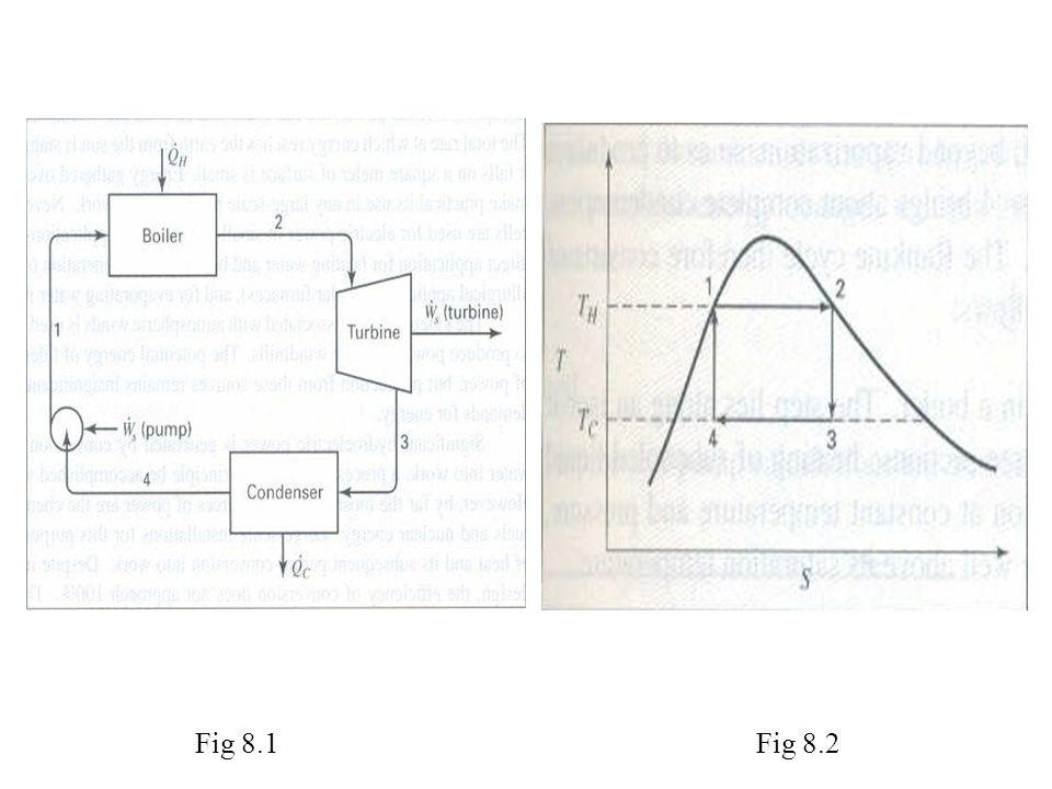 Fig 8.1Fig 8.2
