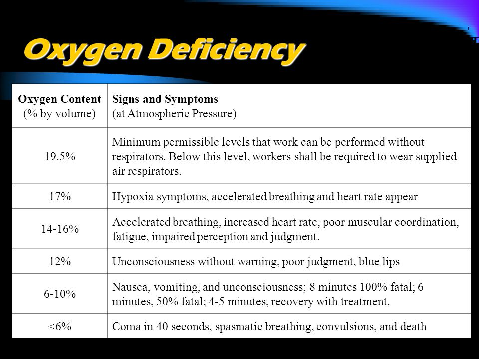 Oxygen Deficiency Oxygen Content (% by volume) Signs and Symptoms (at Atmospheric Pressure) 19.5% Minimum permissible levels that work can be performed without respirators.