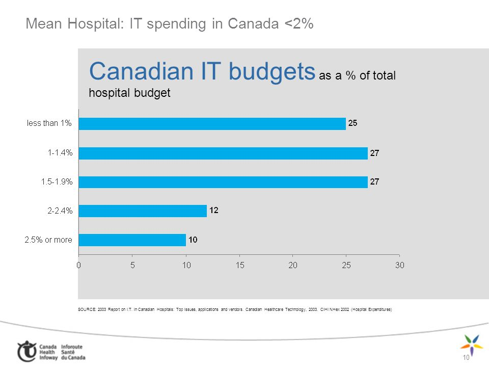 10 SOURCE: 2003 Report on I.T. in Canadian Hospitals: Top issues, applications and vendors. Canadian Healthcare Technology, 2003. CIHI NHex 2002 (Hosp