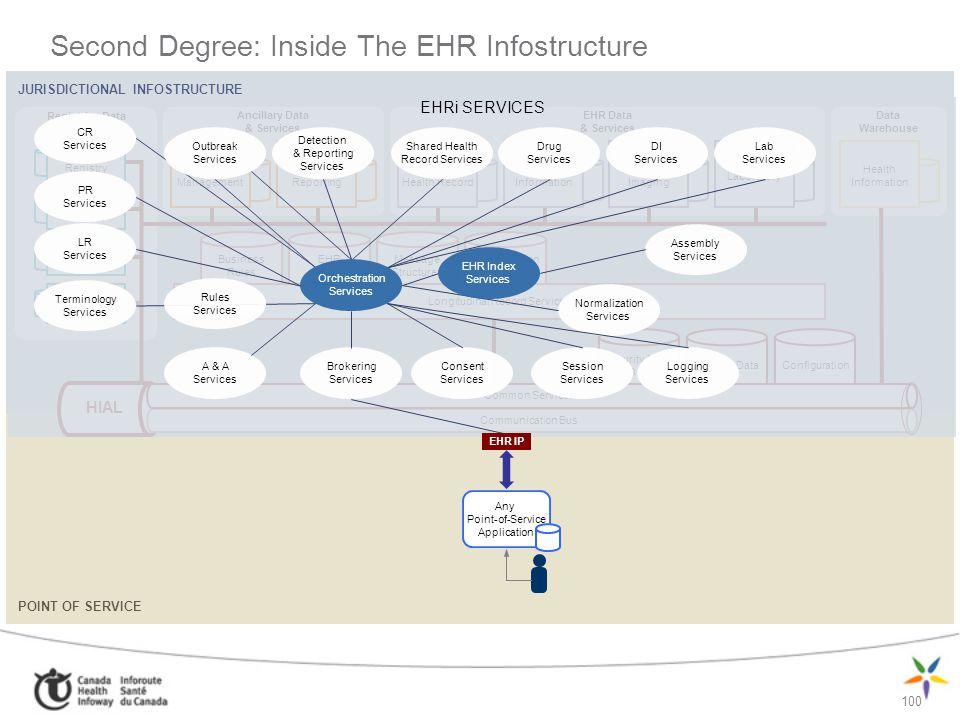 100 JURISDICTIONAL INFOSTRUCTURE Ancillary Data & Services Registries Data & Services EHR Data & Services Data Warehouse Outbreak Management PHS Repor