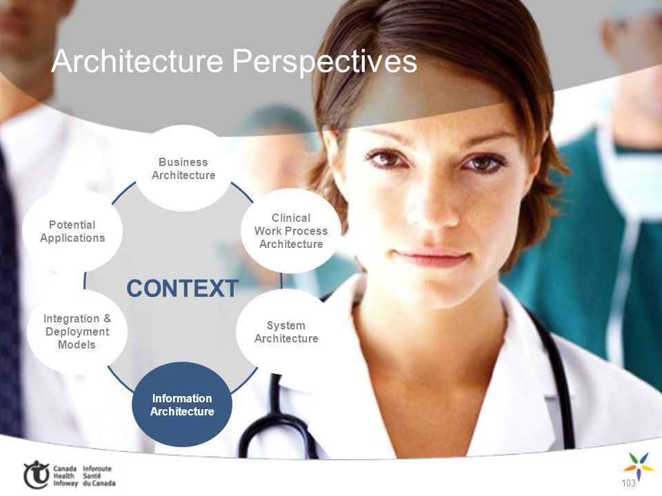 103 Architecture Perspectives CONTEXT Business Architecture Clinical Work Process Architecture Potential Applications Integration & Deployment Models