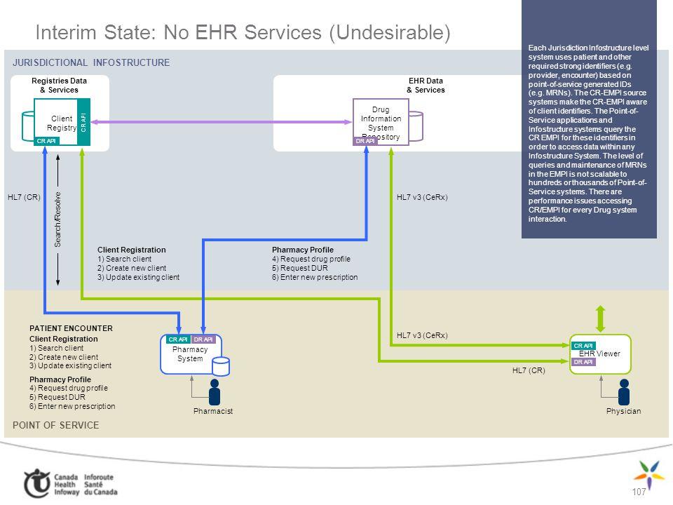 107 Interim State: No EHR Services (Undesirable) JURISDICTIONAL INFOSTRUCTURE POINT OF SERVICE Registries Data & Services EHR Data & Services Client R
