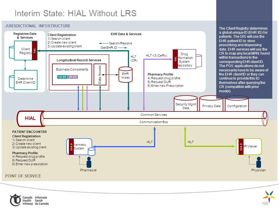 109 Interim State: HIAL Without LRS JURISDICTIONAL INFOSTRUCTURE POINT OF SERVICE Registries Data & Services Client Registry HIAL Determine EHR Client