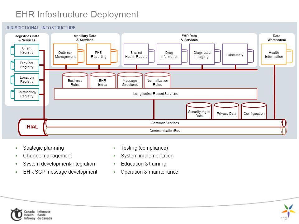 119 EHR Infostructure Deployment Strategic planning Change management System development/integration EHR SCP message development Testing (compliance)