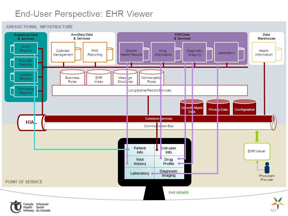 121 JURISDICTIONAL INFOSTRUCTURE POINT OF SERVICE Registries Data & Services EHR Data & Services End-User Perspective: EHR Viewer Ancillary Data & Ser
