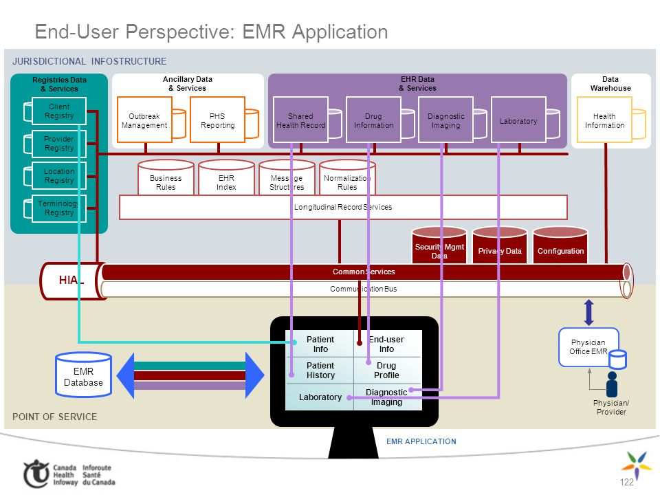 122 End-User Perspective: EMR Application JURISDICTIONAL INFOSTRUCTURE POINT OF SERVICE Registries Data & Services EHR Data & Services Ancillary Data
