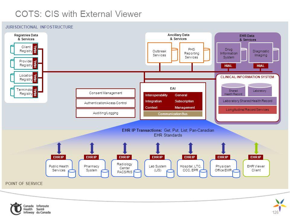 126 JURISDICTIONAL INFOSTRUCTURE POINT OF SERVICE COTS: CIS with External Viewer EHR Data & Services Ancillary Data & Services Registries Data & Servi