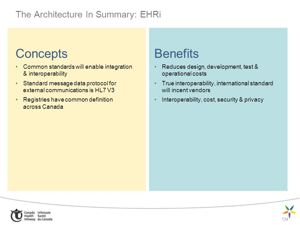 134 The Architecture In Summary: EHRi Concepts Common standards will enable integration & interoperability Standard message data protocol for external
