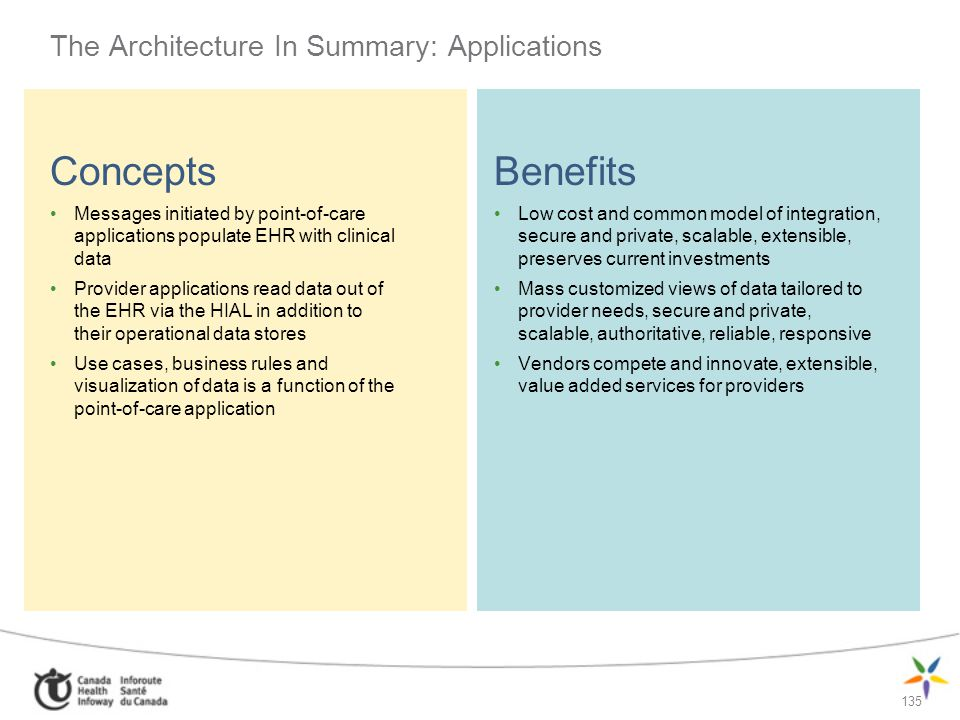 135 The Architecture In Summary: Applications Concepts Messages initiated by point-of-care applications populate EHR with clinical data Provider appli