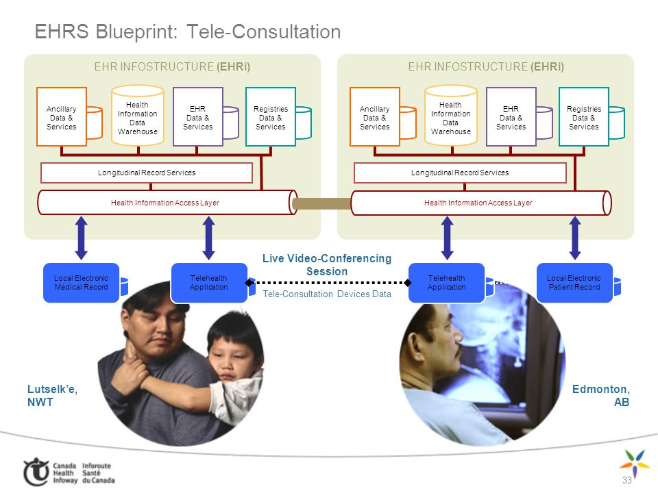EHRS Blueprint: Tele-Consultation Lutselke, NWT Edmonton, AB 33 EHR INFOSTRUCTURE (EHRi) Ancillary Data & Services Health Information Data Warehouse E