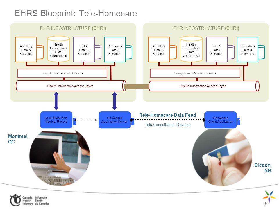 EHR INFOSTRUCTURE (EHRi) Ancillary Data & Services Health Information Data Warehouse EHR Data & Services Registries Data & Services Longitudinal Recor