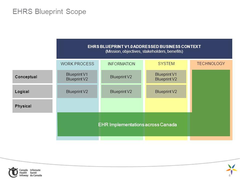 4 EHRS Blueprint Scope WORK PROCESSINFORMATION SYSTEM TECHNOLOGY Blueprint V1 Blueprint V2 EHRS BLUEPRINT V1.0 ADDRESSED BUSINESS CONTEXT (Mission, ob