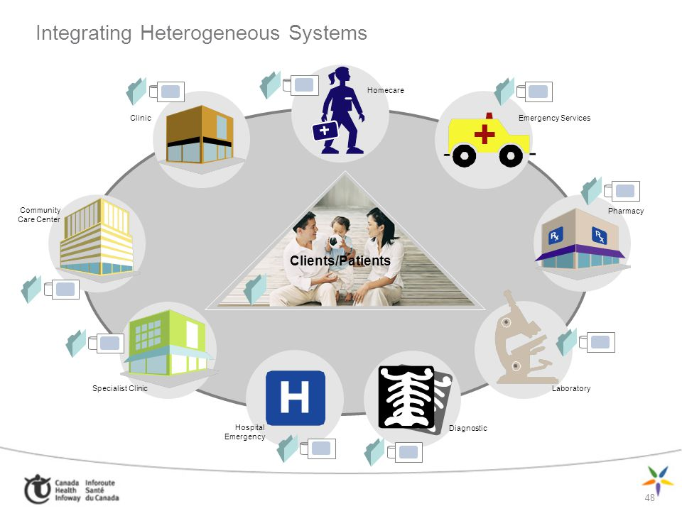 48 Clients/Patients Integrating Heterogeneous Systems Pharmacy Laboratory Diagnostic Hospital Emergency Homecare Community Care Center Clinic Emergenc