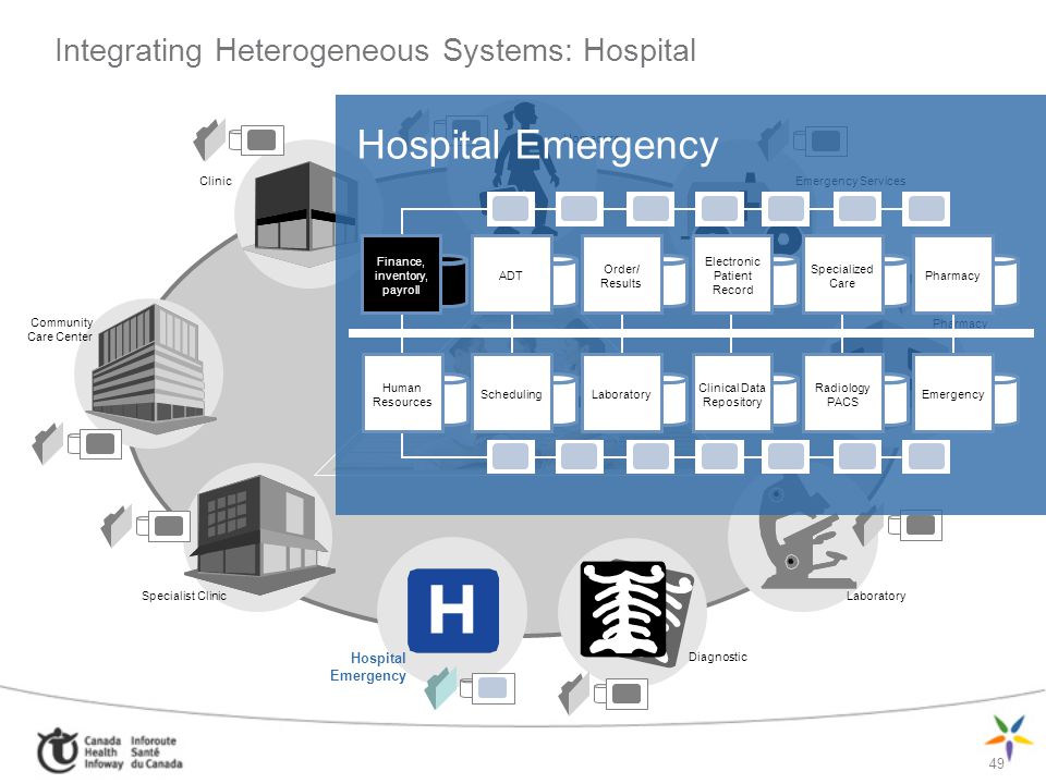 49 Clients/Patients Integrating Heterogeneous Systems: Hospital Pharmacy Laboratory Diagnostic Homecare Community Care Center Clinic Emergency Service