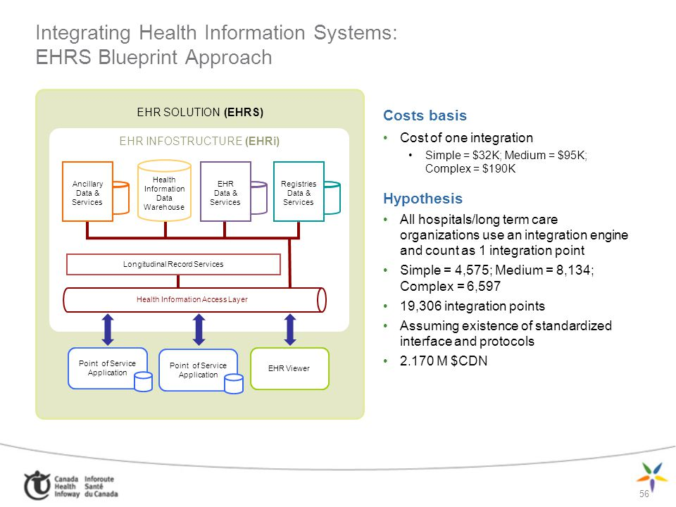 56 Integrating Health Information Systems: EHRS Blueprint Approach Costs basis Cost of one integration Simple = $32K; Medium = $95K; Complex = $190K H