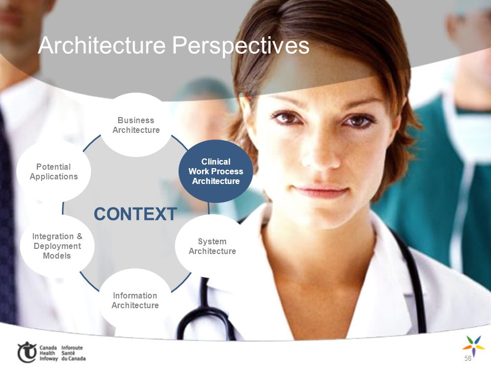 58 Architecture Perspectives CONTEXT Business Architecture Clinical Work Process Architecture Potential Applications Integration & Deployment Models S