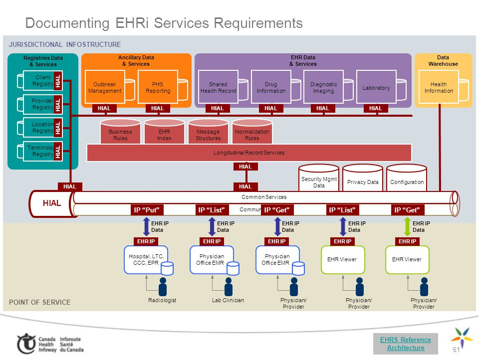 61 Documenting EHRi Services Requirements EHRS Reference Architecture POINT OF SERVICE Physician Office EMR EHR Viewer Physician/ Provider Physician O