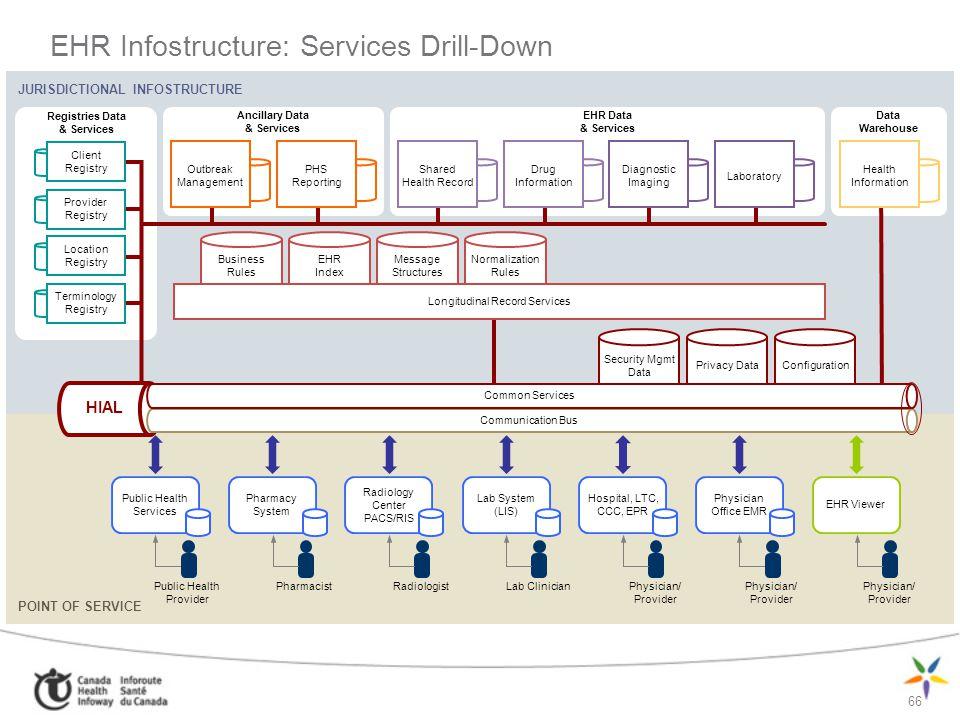 66 EHR Infostructure: Services Drill-Down JURISDICTIONAL INFOSTRUCTURE Ancillary Data & Services Registries Data & Services EHR Data & Services Data W