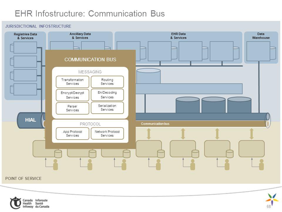 68 JURISDICTIONAL INFOSTRUCTURE Ancillary Data & Services Registries Data & Services EHR Data & Services Data Warehouse POINT OF SERVICE HIAL Communic