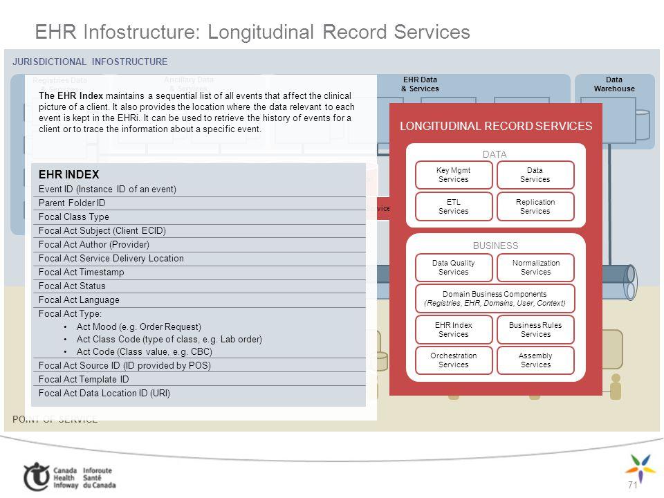 71 EHR Infostructure: Longitudinal Record Services JURISDICTIONAL INFOSTRUCTURE Ancillary Data & Services Registries Data & Services EHR Data & Servic
