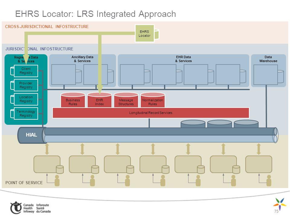 75 POINT OF SERVICE EHRS Locator: LRS Integrated Approach CROSS-JURISDICTIONAL INFOSTRUCTURE JURISDICTIONAL INFOSTRUCTURE Ancillary Data & Services EH