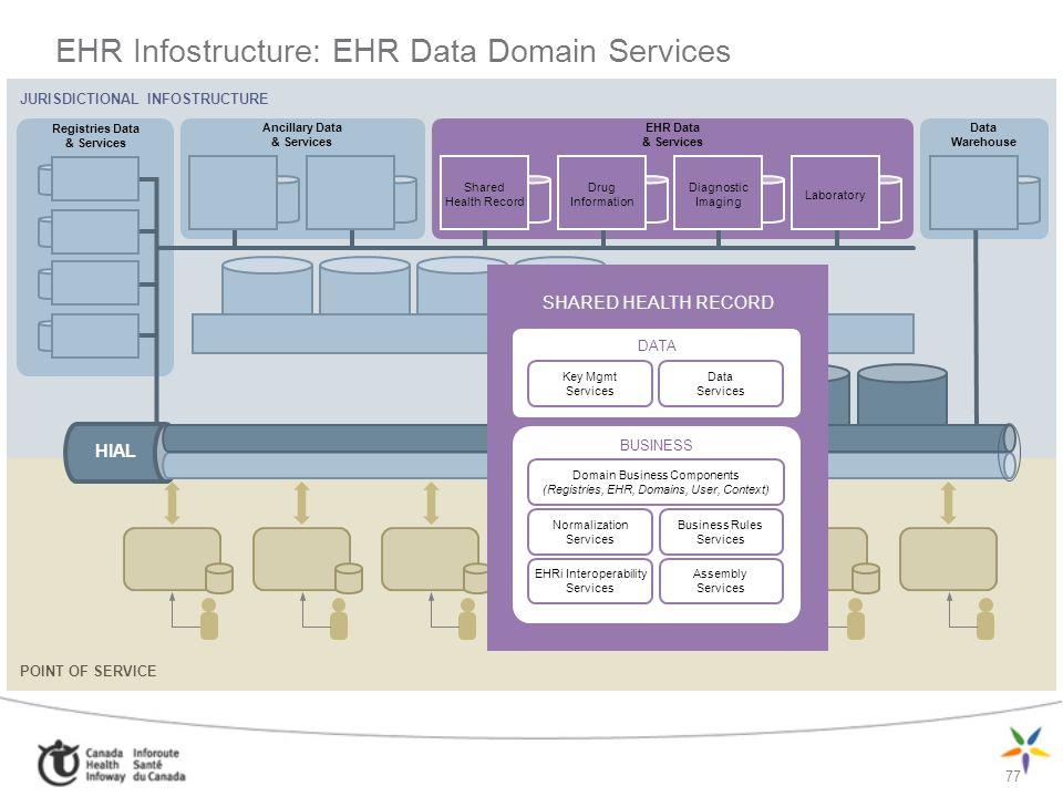 77 EHR Infostructure: EHR Data Domain Services JURISDICTIONAL INFOSTRUCTURE Ancillary Data & Services Registries Data & Services EHR Data & Services D