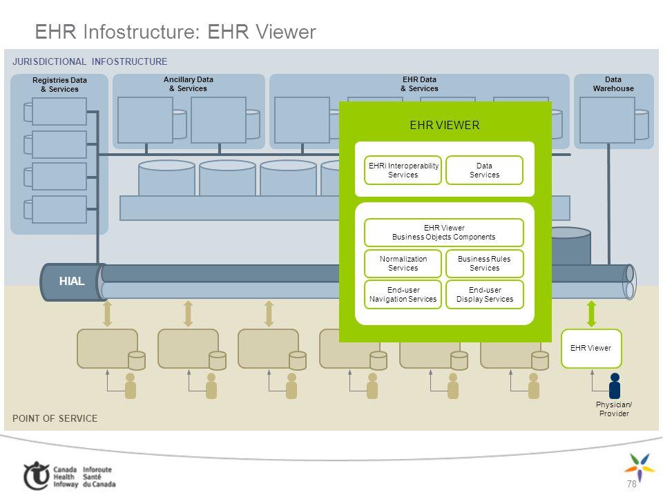 78 EHR Infostructure: EHR Viewer JURISDICTIONAL INFOSTRUCTURE Ancillary Data & Services Registries Data & Services EHR Data & Services Data Warehouse
