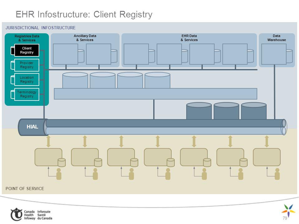 79 EHR Infostructure: Client Registry JURISDICTIONAL INFOSTRUCTURE Ancillary Data & Services Registries Data & Services EHR Data & Services Data Wareh