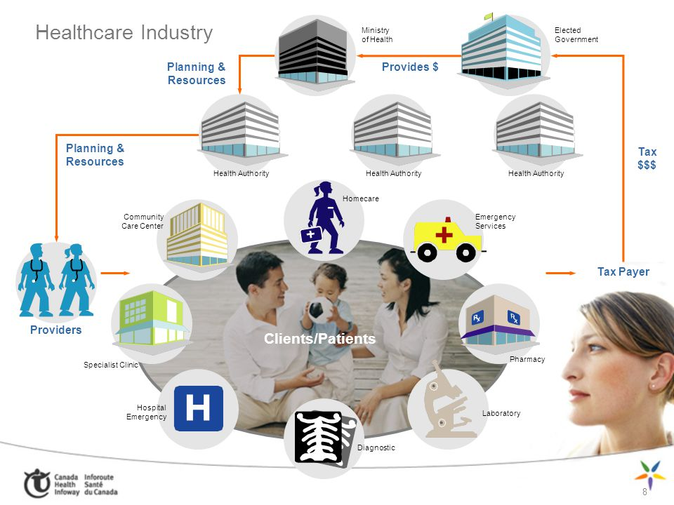 Healthcare Industry 8 Provides $ Tax Payer Planning & Resources Health Authority Clients/Patients Providers Tax $$$ Planning & Resources Pharmacy Labo