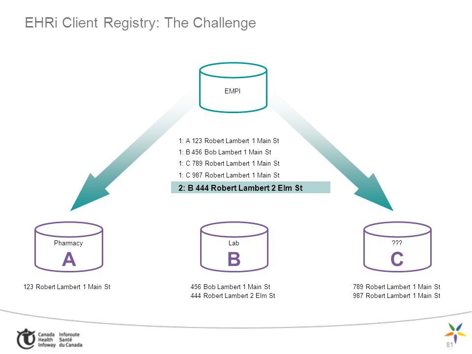 81 Pharmacy A Lab B ??? C EHRi Client Registry: The Challenge 1: A 123 Robert Lambert 1 Main St 1: B 456 Bob Lambert 1 Main St 1: C 789 Robert Lambert