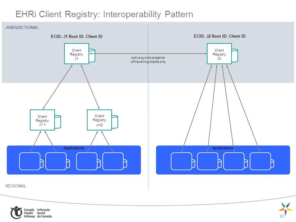 83 JURISDICTIONAL REGIONAL EHRi Client Registry: Interoperability Pattern Applications Client Registry J1 Client Registry J1.1 Client Registry J1/2 Cl