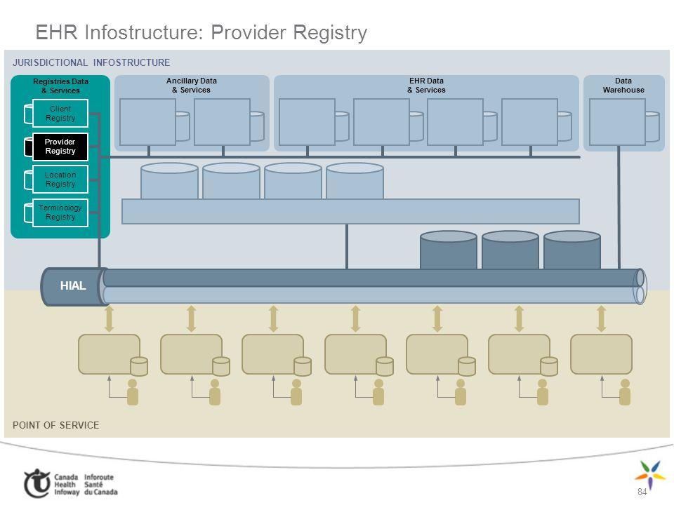 84 EHR Infostructure: Provider Registry JURISDICTIONAL INFOSTRUCTURE Ancillary Data & Services Registries Data & Services EHR Data & Services Data War