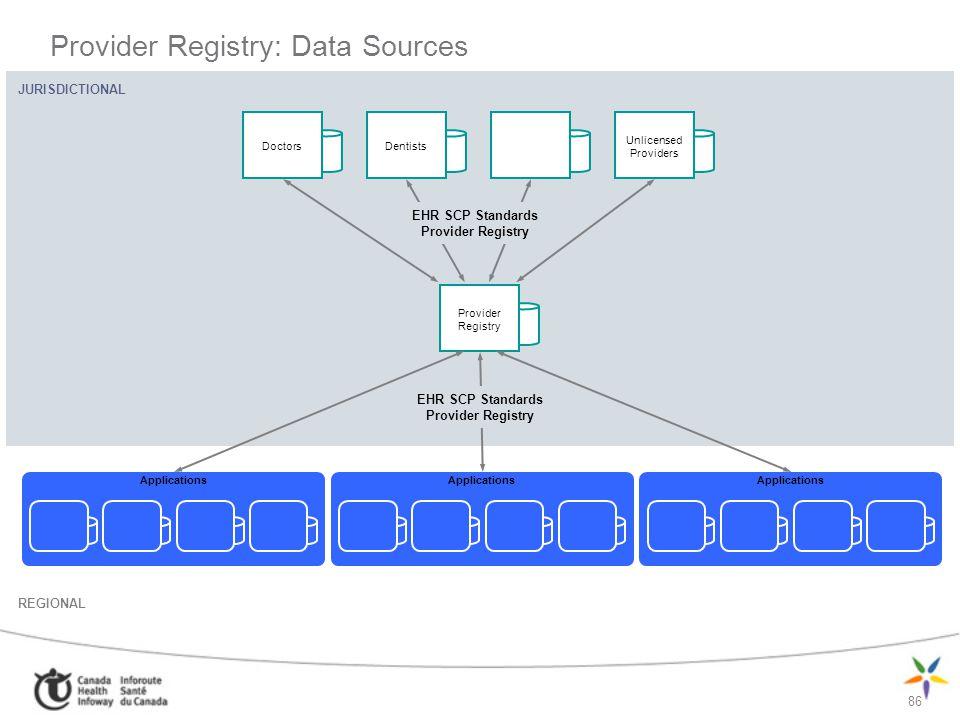86 Provider Registry: Data Sources JURISDICTIONAL REGIONAL Provider Registry Applications DoctorsDentists Unlicensed Providers EHR SCP Standards Provi