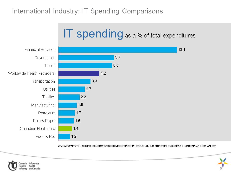 9 International Industry: IT Spending Comparisons IT spending as a % of total expenditures SOURCE: Gartner Group – as reported in the Health Services