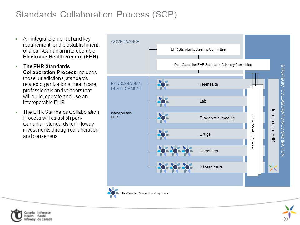 93 GOVERNANCE PAN-CANADIAN DEVELOPMENT Interoperable EHR STRATEGIC COLLABORATION/COORDINATION Standards Collaboration Process (SCP) An integral elemen