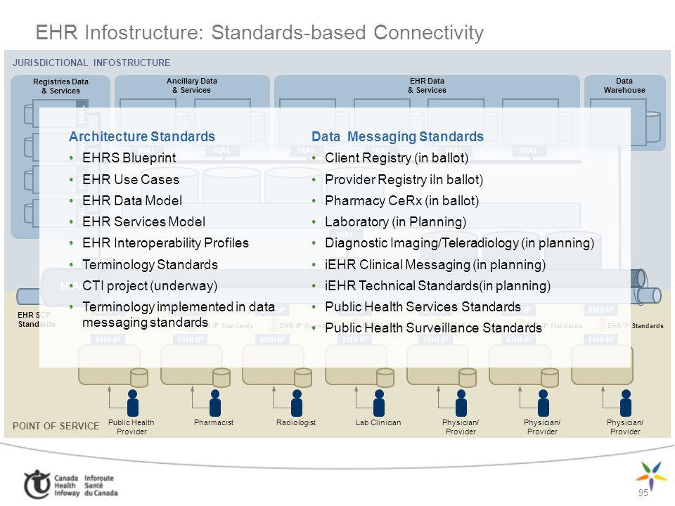 95 EHR Infostructure: Standards-based Connectivity Architecture Standards EHRS Blueprint EHR Use Cases EHR Data Model EHR Services Model EHR Interoper