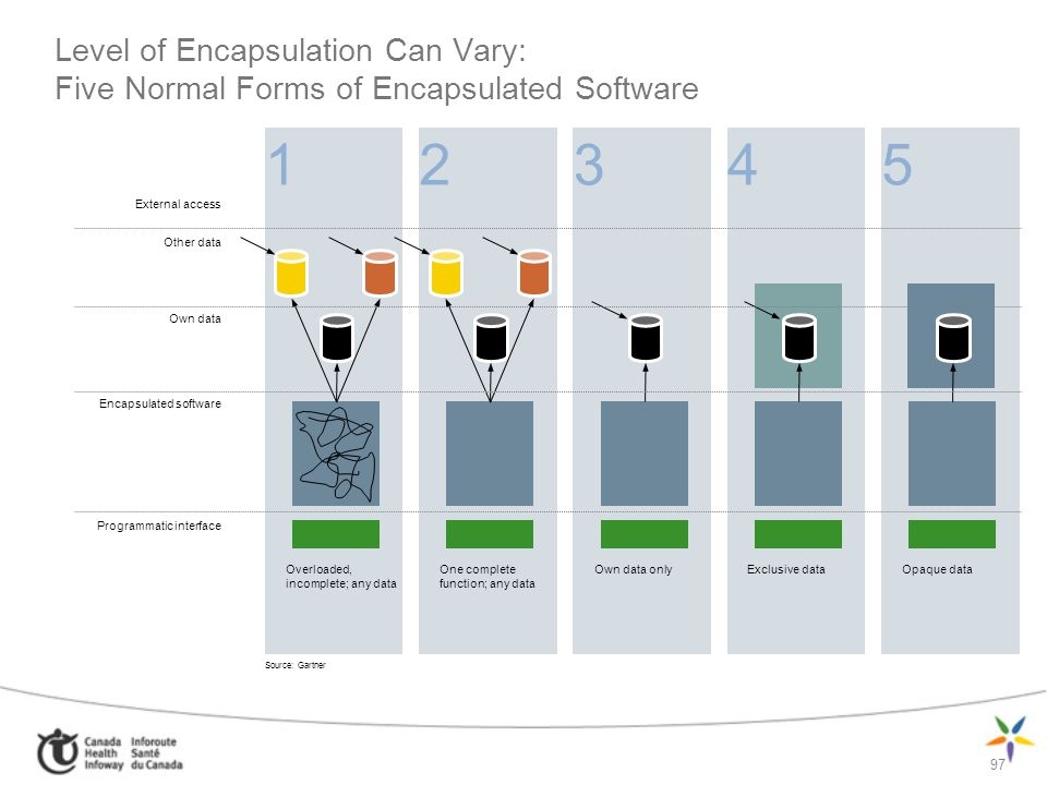 97 1 Level of Encapsulation Can Vary: Five Normal Forms of Encapsulated Software 2345 External access Other data Own data Encapsulated software Progra