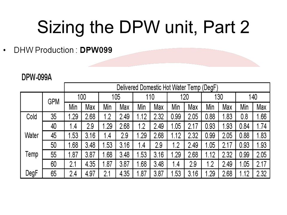 Sizing the DPW unit, Part 2 DHW Production : DPW099