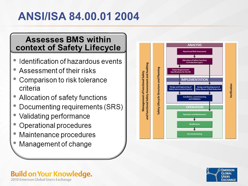 ANSI/ISA 84.00.01 2004 Assesses BMS within context of Safety Lifecycle Identification of hazardous events Assessment of their risks Comparison to risk