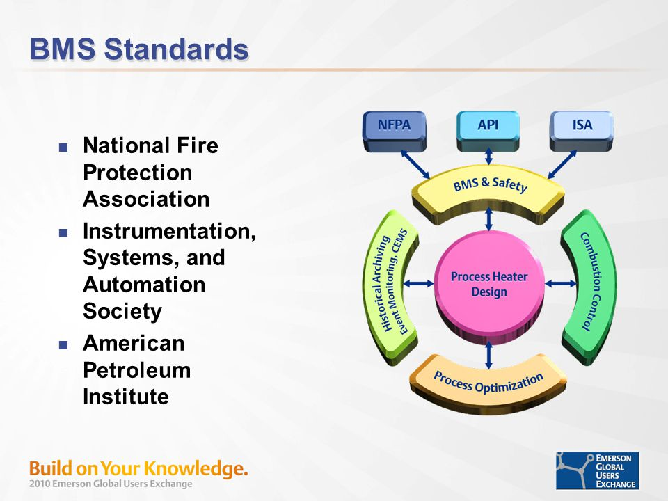 BMS Standards National Fire Protection Association Instrumentation, Systems, and Automation Society American Petroleum Institute