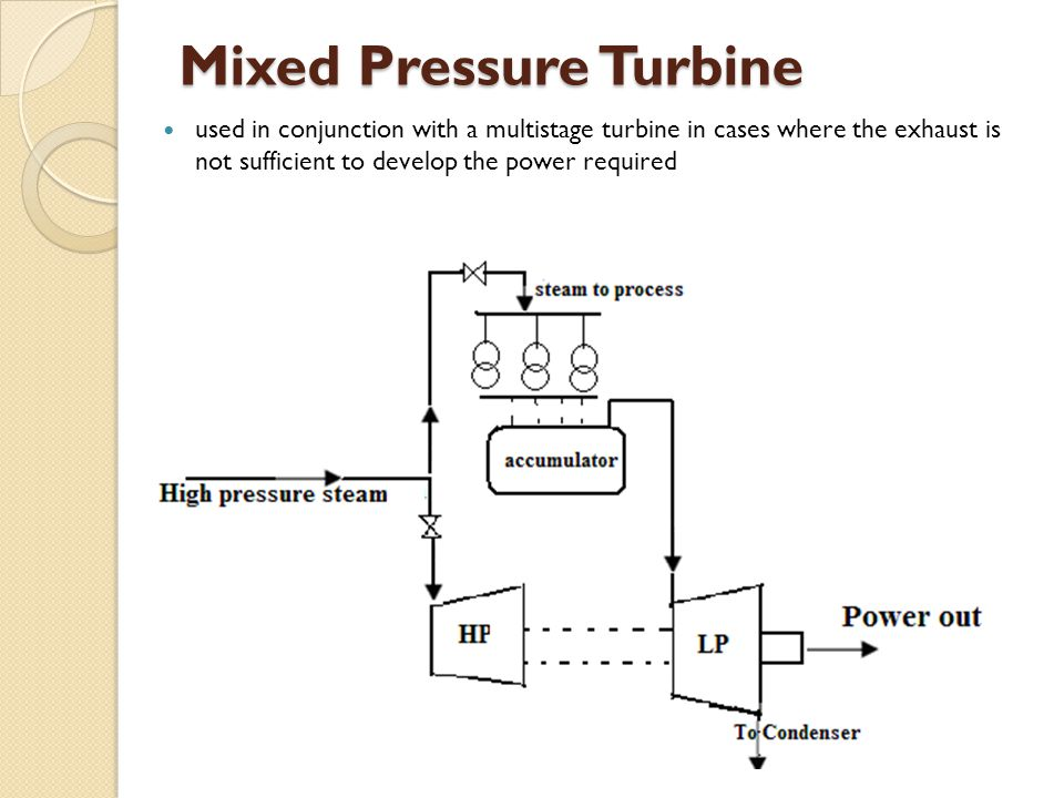used in conjunction with a multistage turbine in cases where the exhaust is not sufficient to develop the power required Mixed Pressure Turbine