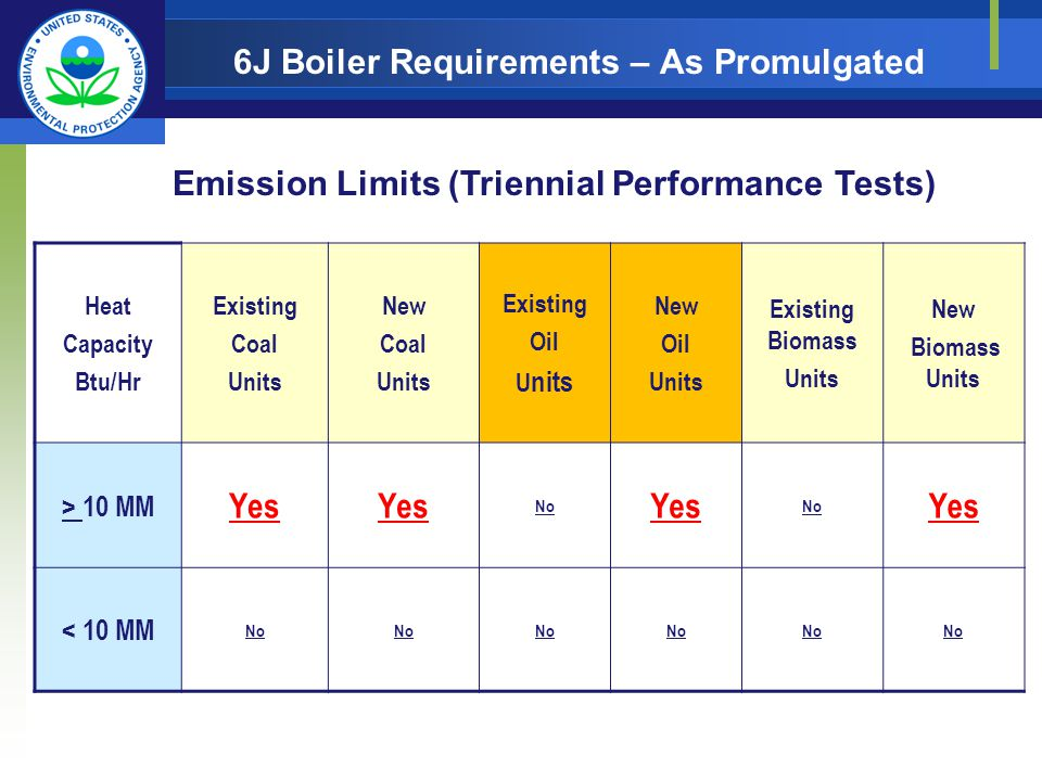 6J Boiler Requirements – As Promulgated Heat Capacity Btu/Hr Existing Coal Units New Coal Units Existing Oil U nits New Oil Units Existing Biomass Units New Biomass Units > 10 MM Yes No Yes No Yes < 10 MM No Emission Limits (Triennial Performance Tests)