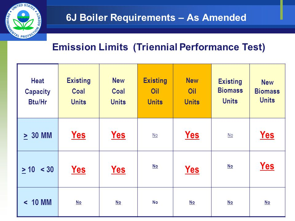 6J Boiler Requirements – As Amended Heat Capacity Btu/Hr Existing Coal Units New Coal Units Existing Oil Units New Oil Units Existing Biomass Units New Biomass Units > 30 MM Yes No Yes No Yes > 10 < 30 Yes No Yes No Yes < 10 MM No Emission Limits (Triennial Performance Test)