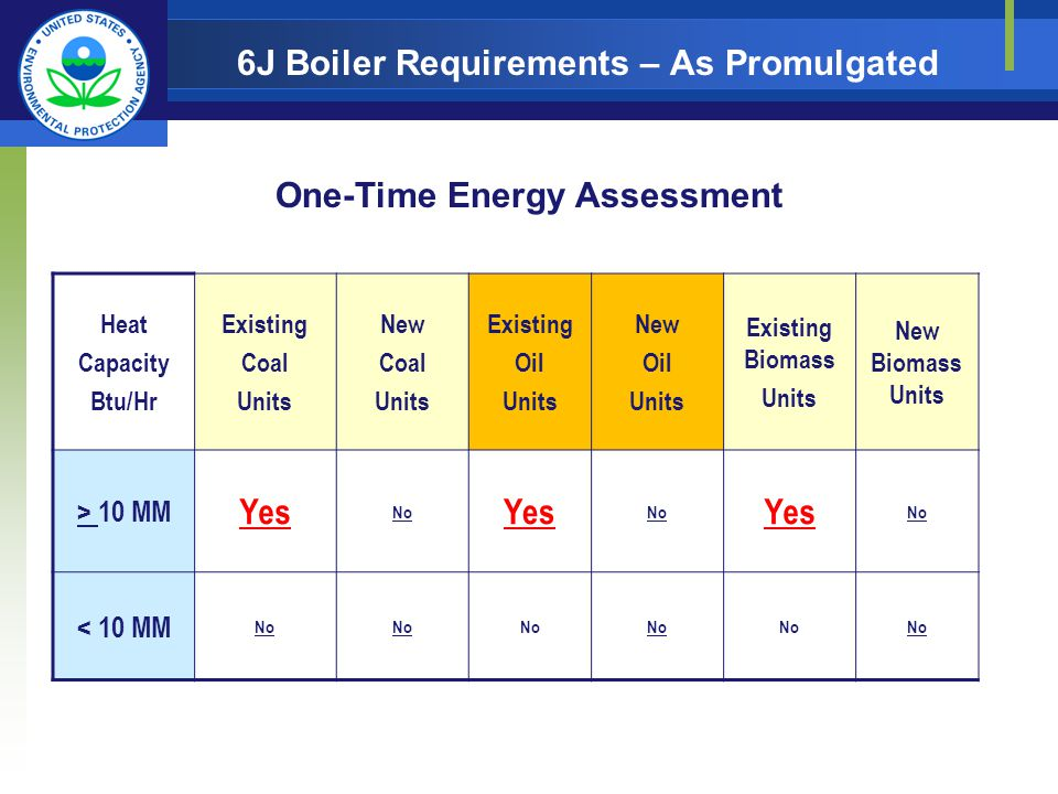6J Boiler Requirements – As Promulgated Heat Capacity Btu/Hr Existing Coal Units New Coal Units Existing Oil Units New Oil Units Existing Biomass Units New Biomass Units > 10 MM Yes No Yes No Yes No < 10 MM No One-Time Energy Assessment