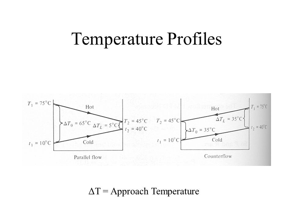 Heat Exchanger Temperature Profiles