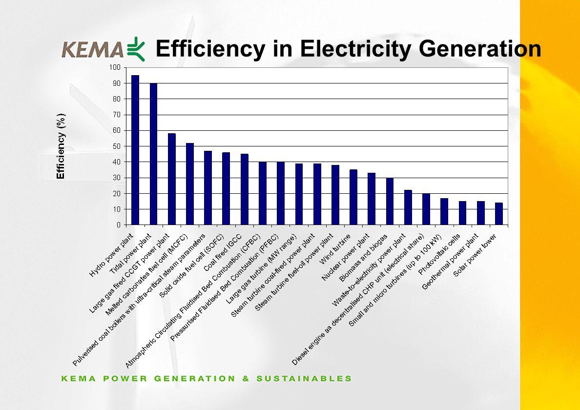 Efficiency in Electricity Generation