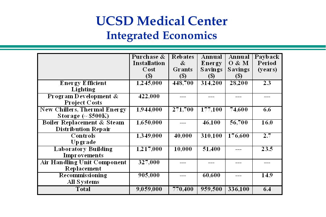 UCSD Medical Center Integrated Economics