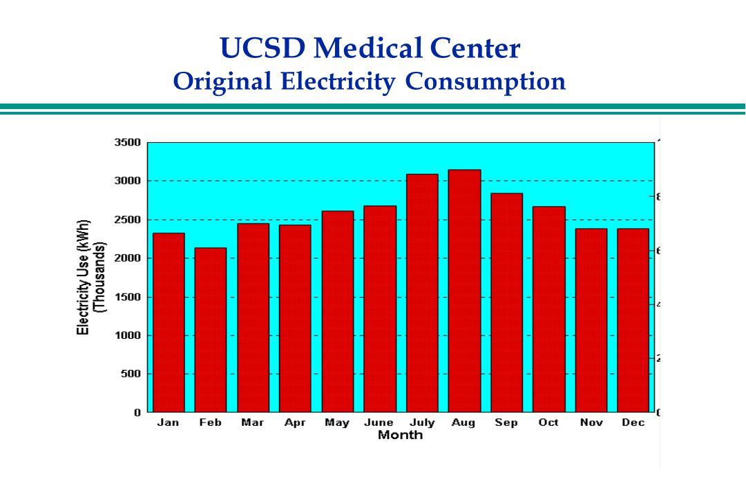 UCSD Medical Center Original Electricity Consumption