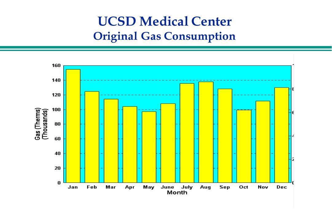 UCSD Medical Center Original Gas Consumption