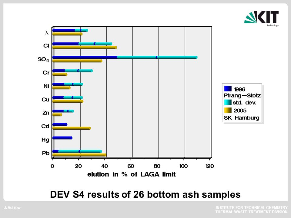 J. Vehlow INSTITUTE FOR TECHNICAL CHEMISTRY THERMAL WASTE TREATMENT DIVISION DEV S4 results of 26 bottom ash samples
